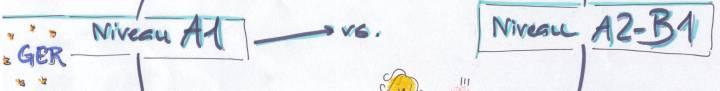 GER Niveau A1 vs. Niveau A2-B1